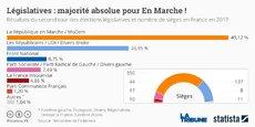 La République en marche et le MoDem disposent d'une large majorité de 350 sièges à l'Assemblée nationale.