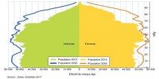 Pyramide des âges d'Auvergne-Rhône-Alpes en 2013 et 2050.