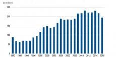 Le nombre de dossiers de surendettement est en net baisse depuis trois ans, après une hausse continue entre le début des années 1990 et 2013. La loi Lagarde qui a réformé le crédit à la consommation, en particulier renouvelable, a produit ses effets.