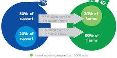 80% des fonds profitent à20% des fermes (...qui produisent 90% du total).