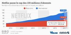 Netflix revendiquait, fin juin, 103,95 millions d'abonnés exactement, soit une hausse de 5,2 millions en trois mois, alors qu'il n'en attendait que 3,2 millions de plus. *