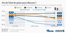 En trois mois, Emmanuel Macron perd huit points de popularité. Avant lui, sur cette même période, seul Jacques Chirac avait fait pire en 1995. *
