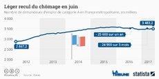 Pour Emmanuel Macron, la baisse du chômage est la priorité. Plus de 6,6 millions de personnes sont encore inscrites à Pôle emploi.