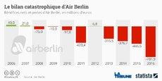 Le gouvernement d'Angela Merkel a annoncé avoir accordé à Air Berlin un prêt relais de 150 millions d'euros, suffisant selon lui pour lui permettre de poursuivre ses activités pendant trois mois et de maintenir ses effectifs, qui représentent quelque 7.200 personnes, en attendant l'issue des discussions.