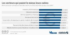 Le salaire annuel médian brut des cadres se situe à 48.000 euros en 2016 mais il grimpe à 52.000 euros dans l'industrie et à 55.000 euros dans la banque/assurances.