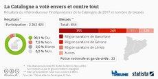 Selon l'exécutif catalan, le oui à un Etat indépendant sous forme de République l'a emporté à 90%, avec 2,26 millions de voix et un taux de participation de 42,3%.