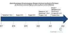 21 réacteurs auront dépassé 40 ans avant que l'Avis de l'ASN concernant leur prolongation soit rendu