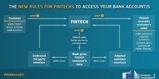 Les nouvelles règles d'accès des Fintech aux données de comptes bancaires des clients, dévoilées par la Commission européenne. Elles entreront en vigueur en septembre 2019.