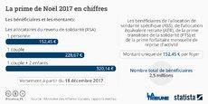 Le montant de la prime reste inchangé par rapport à 2015 et 2016.