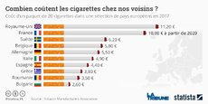 Jouer sur la fiscalité du tabac pour augmenter le prix du paquet de cigarettes, c'est un des moyens classiques de l'Etat pour faire baisser la consommation du tabac et dissuader les jeunes gens de s'engager dans cette addiction. Selon le Comité national contre le tabagisme (CNCT), il s'agit d'une urgence planétaire. Selon le CNCT, le tabagisme fait plus de 5 millions de victimes par an dans le monde.(*)