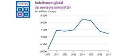Après le pic de 2014, la situation de surendettement s'améliore mais reste à un niveau élevé.
