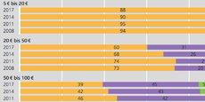 La part des espèces (en jaune) a nettement diminué en trois ans au profit de la carte de débit (en violet), en particulier pour les paiements compris entre 50 et 100 euros.