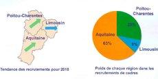 Selon l'enquête annuelle de l'Apec, les prévisions de recrutements des cadres en Nouvelle-Aquitaine atteignent un niveau record en 2018.