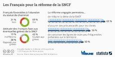 Près de sept Français sur dix (69%) sont pour la fin du statut de cheminot, selon un sondage Harris interactive pour RMC et Atlantico.