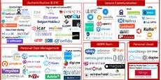 Le fonds français XAnge Private Equity a réalisé la première cartographie des startups européennes dans le domaine des données personnelles.