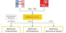 Bpifrance est une banque privée à capitaux publics et mission d'intérêt général insiste son patron, Nicolas Dufourcq. Après avoir incité grands groupes et ETI à opérer leur mue digitale, il engage l'établissement dans sa propre transformation.