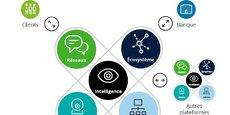 Demain, l'open banking va changer les règles du jeu, la concurrence et les gains de parts de marché s'articulant autour « du partage des données et de transactions avec un écosystème de partenaires » souligne le cabinet Deloitte dans une étude sur les tendances dans la banque.