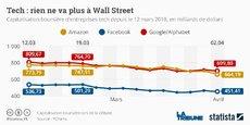 Depuis l'affaire Cambridge Analytica, Facebook a perdu près de 100 milliards en Bourse.  Amazon, dans le collimateur de Donald Trump pour concurrence déloyale compte tenu des montages fiscaux de la firme de Jeff Bezos, et Google Alphabet accusent, eux-aussi, une lourde chute au Nasdaq en l'espace d'un mois.