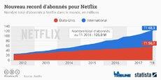 La plateforme de streaming vidéo Netflix revendique désormais 125 millions d'utilisateurs dans le monde, son nombre d'abonnés est en hausse continue.