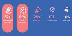 La communication et le design sont les domaines de prédilection des freelances bordelais qui exercent en général plusieurs activités (crédit infographie Chloé Saint-Denis / Collectif Cosme)
