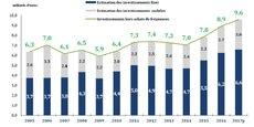 L'Arcep se félicite de ce niveau d'investissement.  Il y a deux ans, j'invitais les opérateurs à  casser leur tirelire  pour répondre aux enjeux de couverture du territoire et au retard de connectivité pris par la France. Avec 9,6 milliards d'euros d'investissements, une réponse du secteur se présente pour résorber le retard, et se mettre au niveau des besoins du pays en infrastructures  déclare Sébastien Soriano, président de l'Arcep.