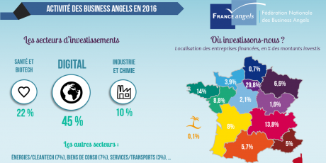 business angels France Angels