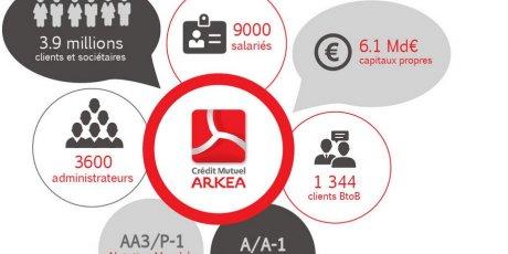 Crédit mutuel Arkéa chiffres clés