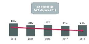 La part des Français en dépassement de découvert autorisé tous les mois est passée de 28% à 24% entre 2014 et 2018.