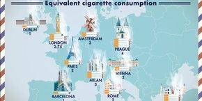 Visister Paris pendant quatre jours aurait le même impact que fumer deux cigarettes. Ce chiffre monte à quatre pour les villes de Prague ou d'Istanbul.