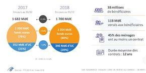 Les chiffres clés de l'assurance vie en 2018.