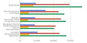 Montant moyen possédé sur les produits d'épargne : en bleu les femmes, en rouge les hommes, en jaune les jeunes, en vert les seniors.
