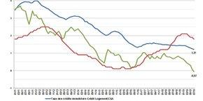 Les taux d'intérêt des prêts immobiliers ont atteint un nouveau record à la baisse en juillet à 1,21% (courbe en bleu), à comparer aux taux de l'OAT à 10 ans (courbe en vert), désormais négatifs, et au taux d'inflation (en rouge).