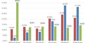 Répartition des victimes d'arnaques financières par âge, selon une enquête réalisée par l'AMF. Les plus de 60 ans représentent 63% des sommes perdues.