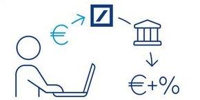 Sur sa plateforme Zinsmarkt, Deutsche Bank propose à ses clients de choisir des comptes rémunérés d'autres banques, par le biais de Deposit Solutions.