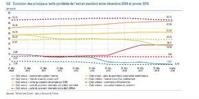 Evolution des principaux tarifs bancaires entre décembre 2009 et janvier 2019.
