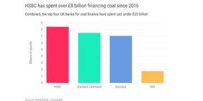 HSBC est le plus grand financeur britannique du secteur du charbon depuis 2016 (chiffres en livre sterling).