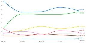 Evolution intentions de vote élections municipales Bordeaux