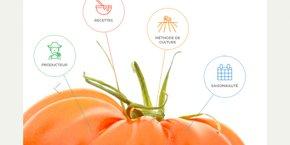 La plate-forme Panjee permet aux producteurs de renseigner des fiches produits sur la traçabilité, les méthodes de production, la qualité nutritionnelle, les labels, etc., afin de créer de la confiance avec les consommateurs.