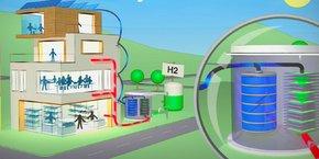 La start-up grenobloise Sylfen a développé une solution énergétique révolutionnaire