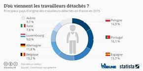 La France veut aussi s'assurer que les travailleurs détachés perçoivent tous les éléments de rémunération obligatoires dans le pays d'accueil.