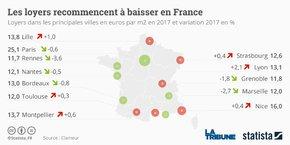 La baisse générale des loyers en France cache toutefois quelques disparités selon les villes*.