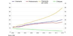 Evolution des usages des différents moyens de paiement dans l'Union européenne depuis 2000, en milliards de transactions par an : en jaune la carte, de plus en plus dominante; en vert, le chèque, en déclin continu; en bleu le virement et en rouge le prélèvement, en progression constante.