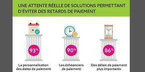 La possibilité de choisir ses dates de paiement est plébiscitée par les Français.