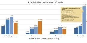 Depuis le début de l'année, les fonds de capital-risque français, qui ont levé en cumulé 2,7 milliards d'euros, sont montés sur la première marche du podium en termes de montants levés en Europe, nettement devant les VC britanniques, pourtant beaucoup plus gros.