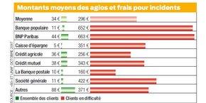 Les frais pour incidents peuvent dépasser plusieurs centaines d'euros par an pour des clients en difficultés, selon l'enquête de 60 Millions de consommateurs et de l'Unaf publiée l'automne dernier.