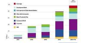 Evolution du marché des obligations vertes depuis 2013 : en rouge, celles émises par les Etats, en vert les villes et collectivités, en turquoise les agences gouvernementales, en bleu clair les banques de développement, en violet les entreprises, en bleu foncé les banques commerciales, en jaune adossées à des actifs.