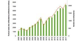 Nombre de milliardaires (en vert) et leur fortune totale en milliards de dollars (courbe orange) entre 2000 et 2017 selon l'ONG Oxfam, d'après les chiffres de Forbes sur les personnalités les plus riches du monde.