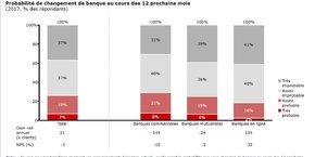 A la question « si vous pouviez transférer aisément vos renseignements bancaires actuels, quelle serait la probabilité que vous changiez de banque au cours des 12 prochains mois ?», les sondés sont 7% à répondre « très probable » et 19% « assez probable », soit 25% de clients se disant prêts à changer de banque dans l'année. Ils sont même 29% chez les clients des banques commerciales, contre 18% chez leurs concurrentes en ligne (18%).