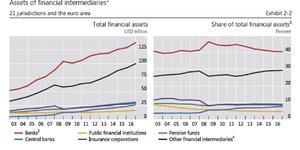 Finance part banques shadow banking FSB