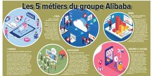Alibaba, 5 métiers, Cloud, infographie, H298, infographie